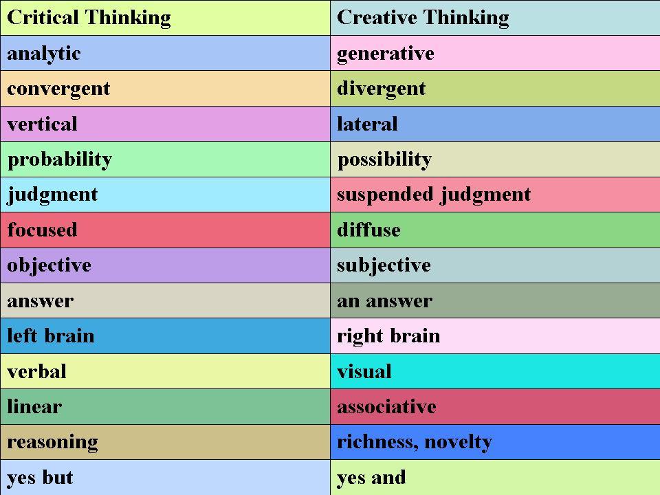 Critical & Creative thinking compared