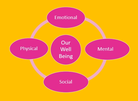 Emotional Well Being Of College >> Richard W Slatta Hi 216 Online Coping With College